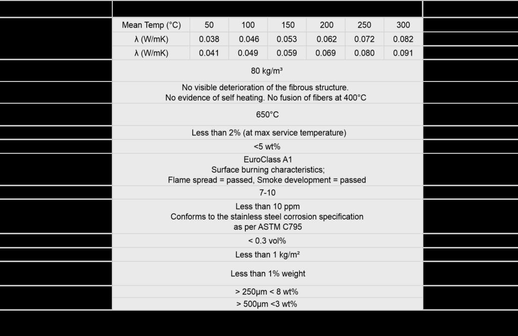 Rockwool ProRox SL 950 Data Sheet Image