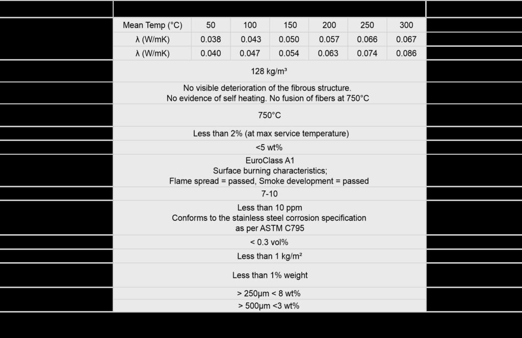 Rockwool ProRox WM 970 Data Sheet Image